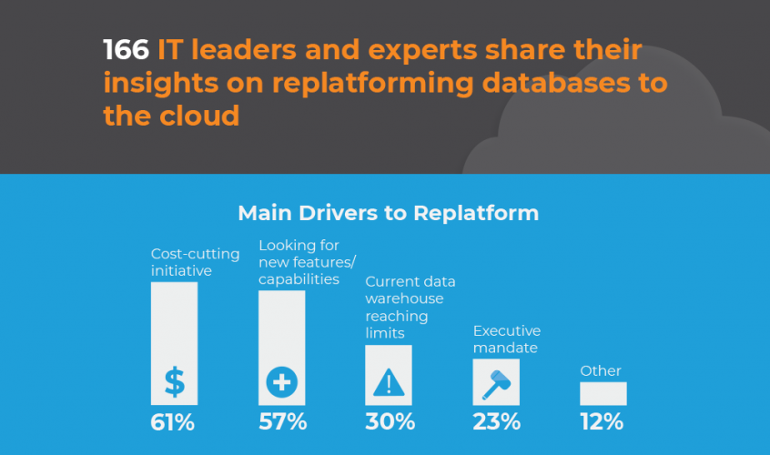 replatforming databases to the cloud survey