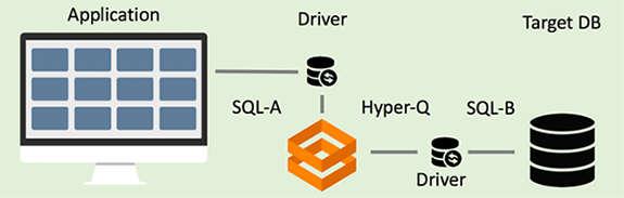 Diagram of legacy applications using Datometry Hyper-Q to translate queries to target database